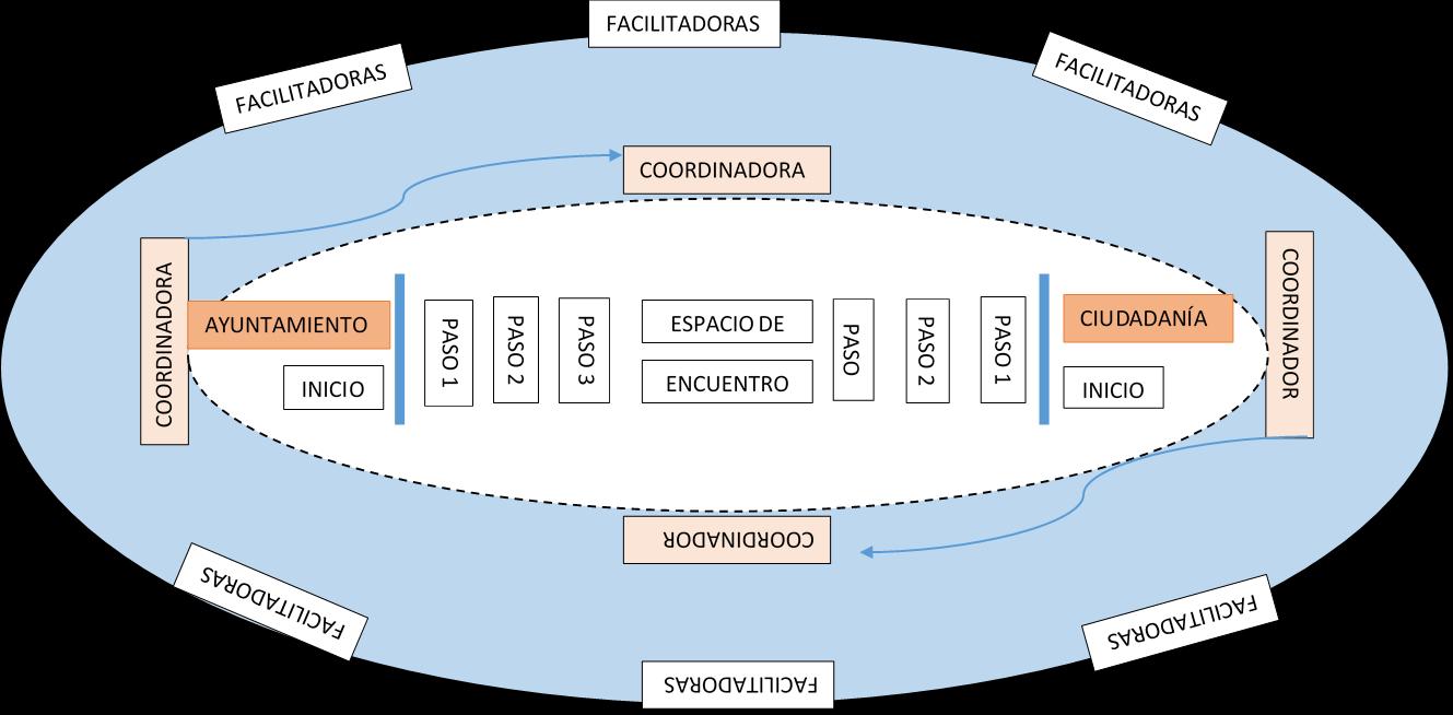 Distribución física de los roles en el juego